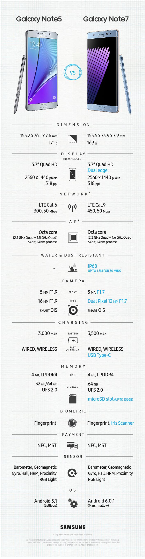 Porównanie specyfikacji Galaxy Note 7 i Galaxy Note 5 (infografika)
