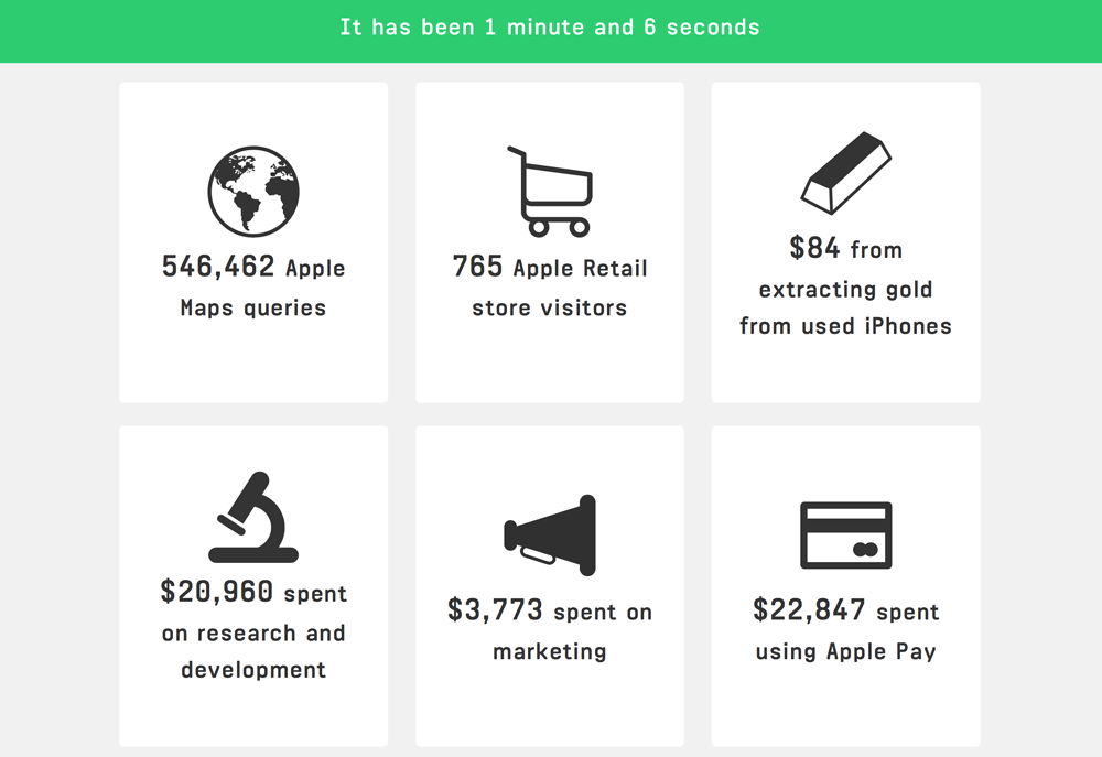 Apple Every Second cd. statystyk (screen)