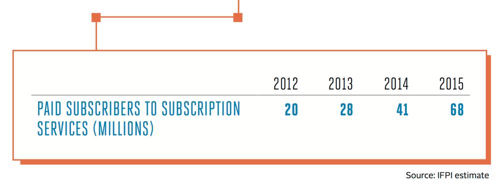 Liczba abonentów płatnych subskrypcji muzycznych serwisów streamingowych (2012-2015)