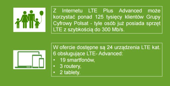Internet nowej generacji LTE Plus Advanced - zalety cd.