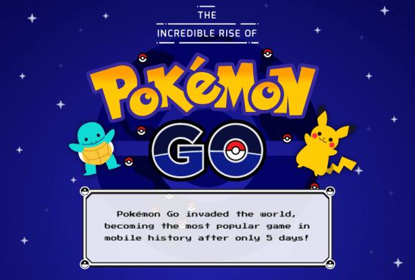 Statystyki Pokemon GO na jednej infografice