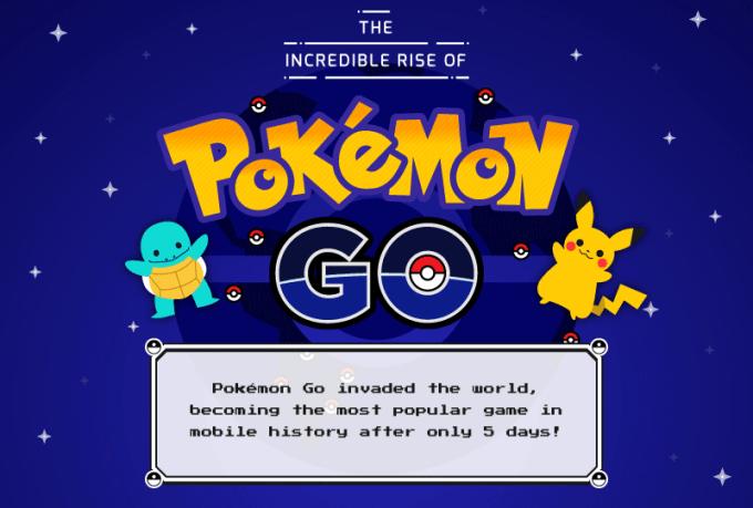 Pokemon GO - header infografiki ze statystykami
