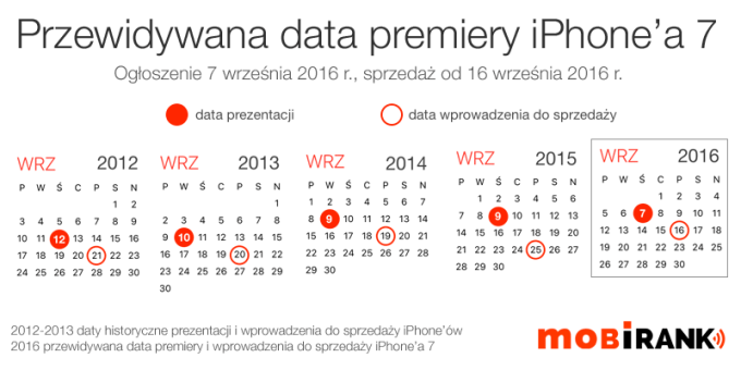Przewidywana data premiery iPhone'a 7 firmy Apple (7 września 2016 r.)