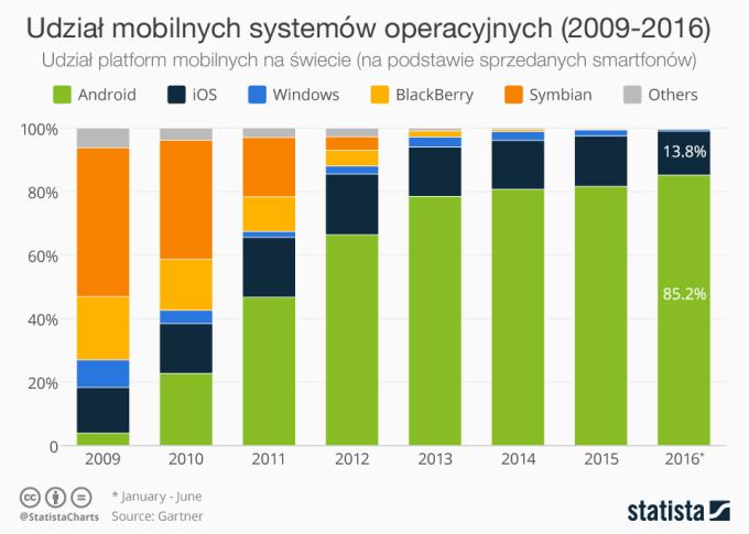Udział mobilnych systemów operacyjnych od 2009 do 2016 roku.