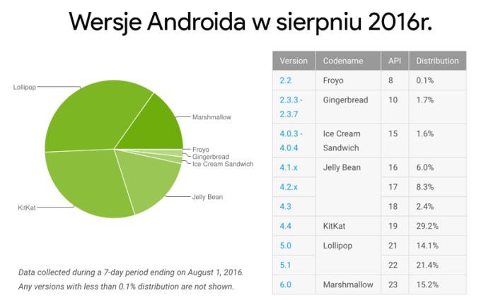 Udział wersji systemu Android w sierpniu 2016 r.