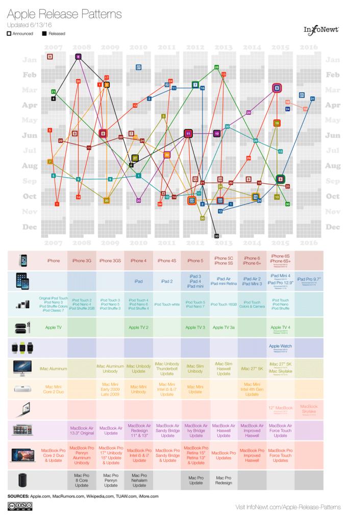 Wzorzec z datami premier produktów Apple'a od 2007 do 2016 r.