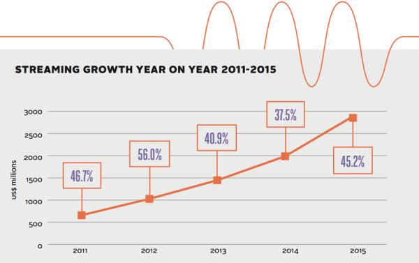 Rosną przychody z płatnych subskrypcji serwisów muzycznych