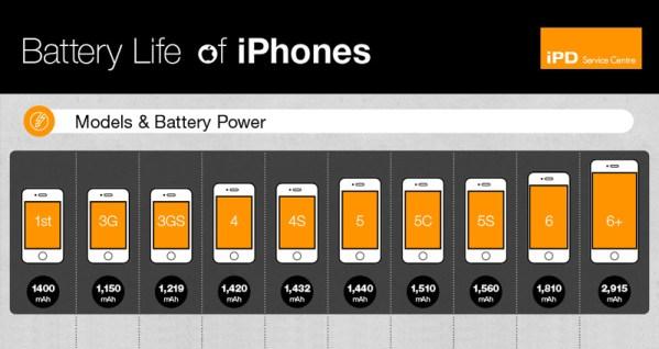 Używanie iPhone'a a żywotność baterii