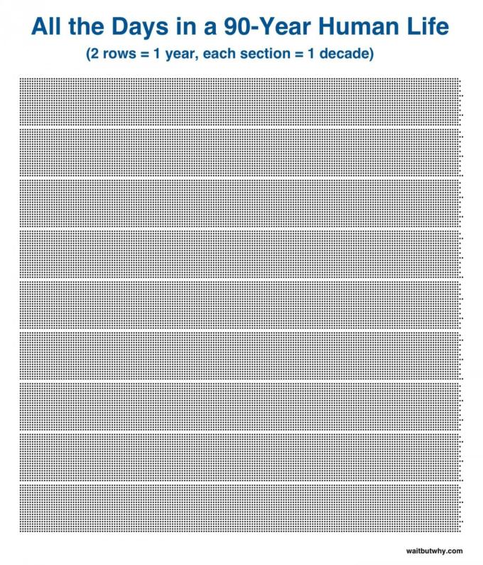 90 lat - wizualizacja liczby dni