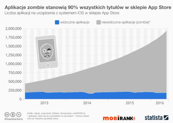 Aplikacje-zombie znikną ze sklepu App Store