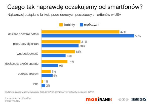 Czego tak naprawdę oczekujemy od smartfonów?