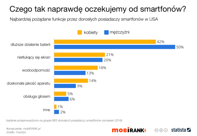 Czego tak naprawdę oczekujemy od smartfonów (wrzesień 2016 r.)