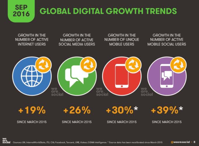 Digital i mobile na świecie (przyrost od marca 2015 do września 2016 r.)