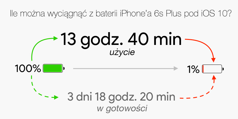 Ile można wyciągnać z baterii iPhone'a 6s Plus na jednym ładowaniu (pod iOS 10.0.1)?