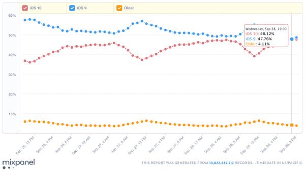 iOS 10 zainstalowany na prawie 50% urządzeń