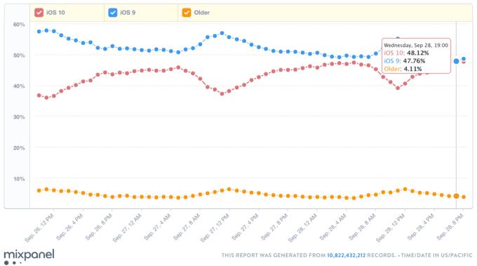Udział systemu iOS 10 - prawie 50%  (godz. 19.00,  29 września 2016)