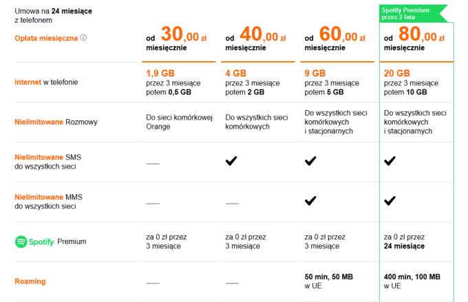 Oferta abonamentowa ze Spotify Premium w Orange (wrzesień 2016)