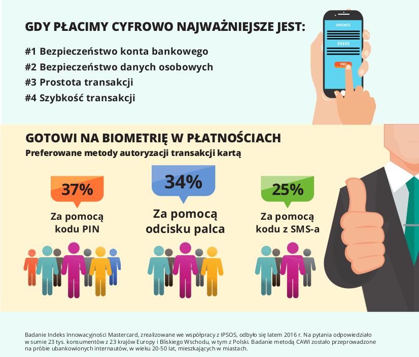 Płatności mobilne i cyfrowe oraz biometria