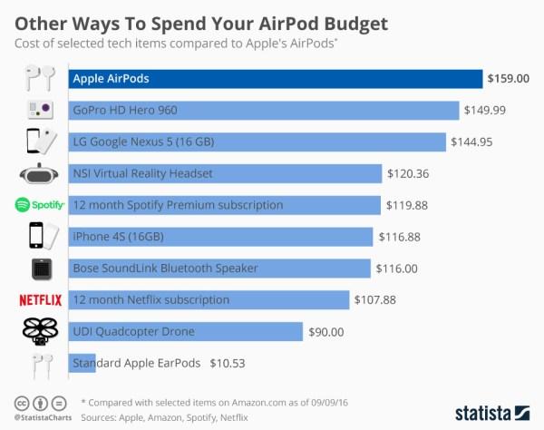 Lepsze sposoby na wydanie 800 zł, niż na AirPodsy