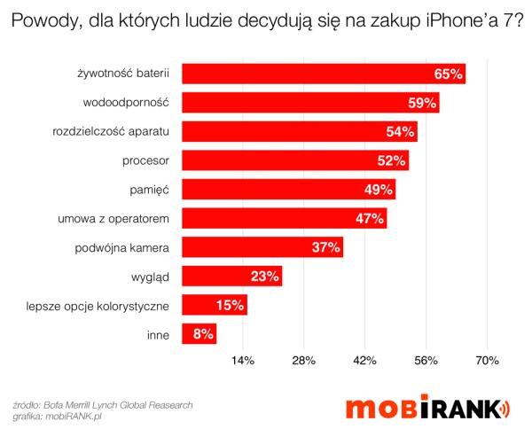 Dlaczego ludzie kupują iPhone'a 7?