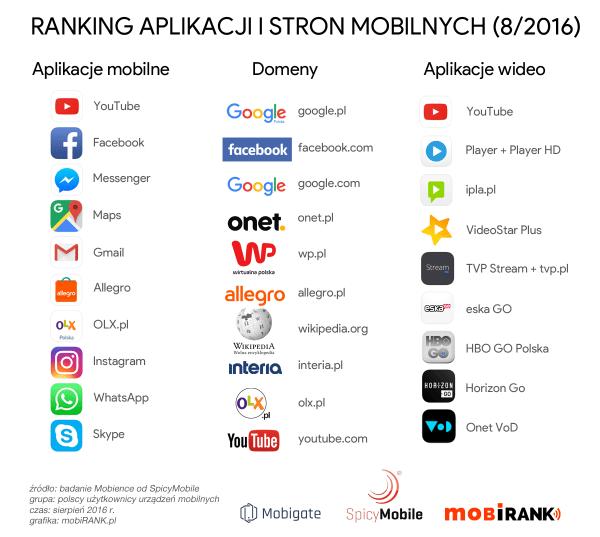 Ranking stron i aplikacji mobilnych w Polsce (sierpień 2016)