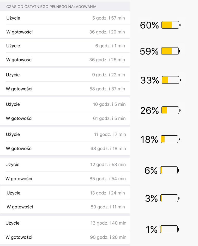 Test rzeczywistego użycia baterii iPhone'a 6s Plus, pod systemem iOS 10 (jedno pełne ładowanie)