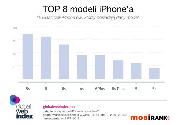 Czy iPhone 7 powtórzy sukces iPhone'a 6?