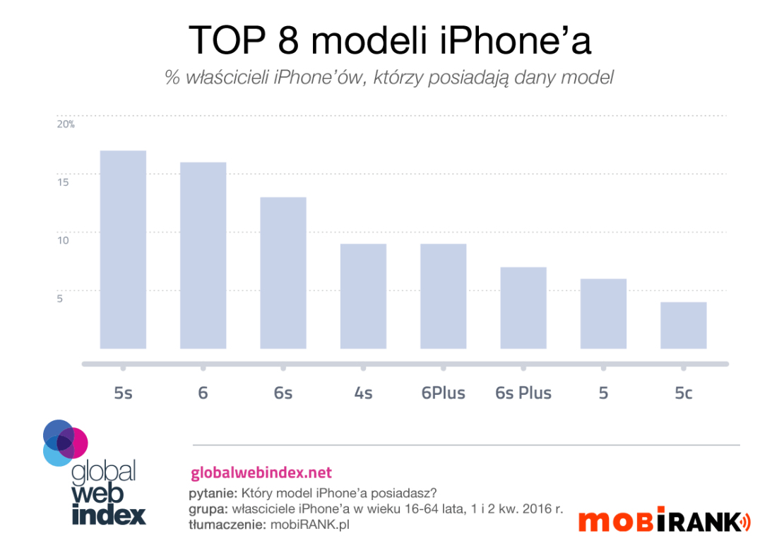 TOP 8 modeli iPhone'a (2Q 2016)