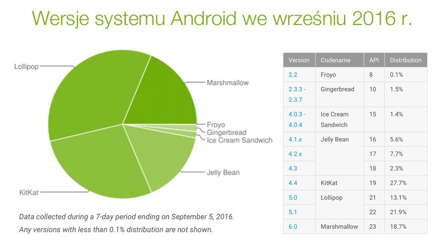 Udział wersji systemu Android we wrześniu 2016 r.