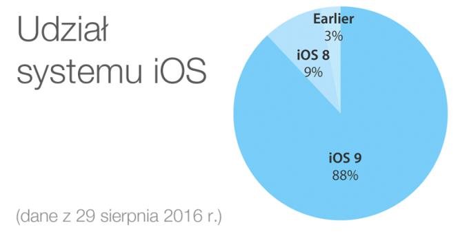 Udział systemu iOS (29 sierpnia 2016 r.)