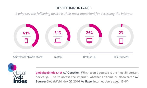 Smartfon najważniejszym urządzeniem do łączenia z siecią