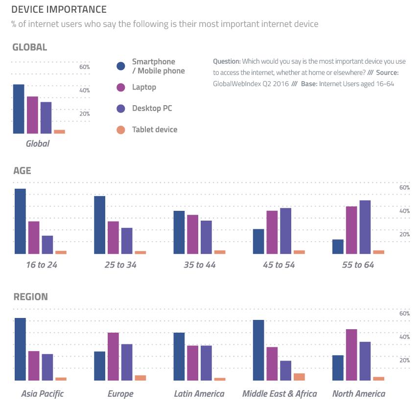 Ważność inteligentnych urządzeń dla użytkowników (wg wieku i regiony, 2Q 2016)