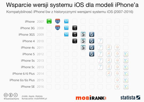 Jak długo trwa wsparcie iOS-a dla starszych modeli iPhone'a?