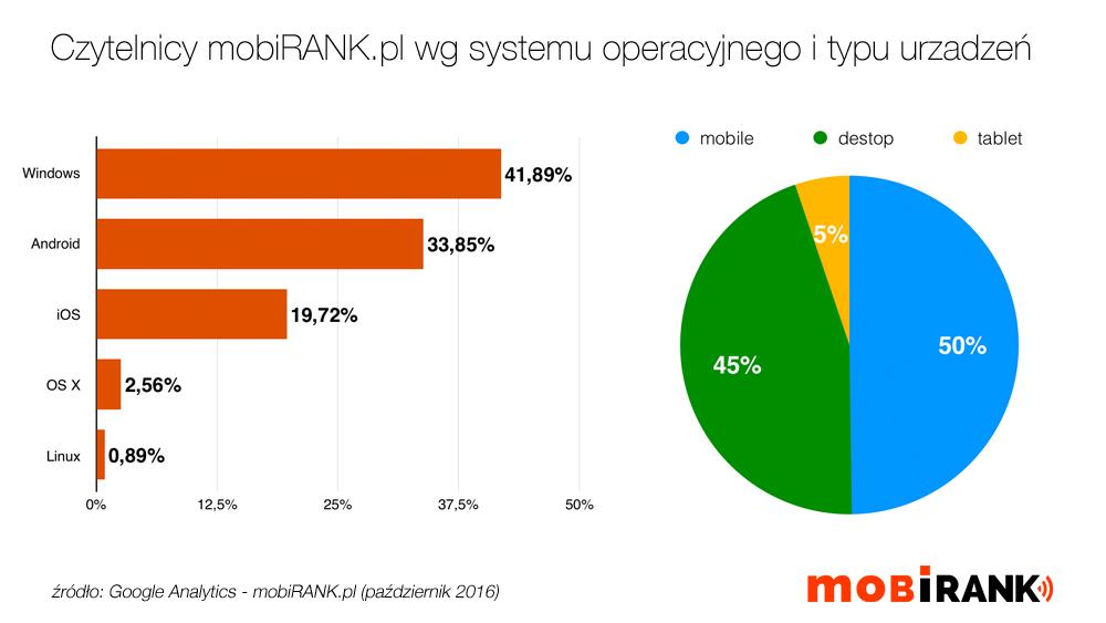 Statystyki serwisu mobiRANK.pl wg typu urzadzenia i systemu operacyjnego (źródło: Google Analytics, 10.2016)