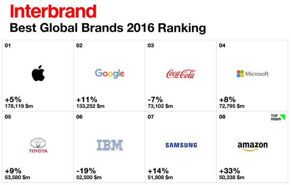 Apple pozostaje najbardziej wartościową marką 2016 r.