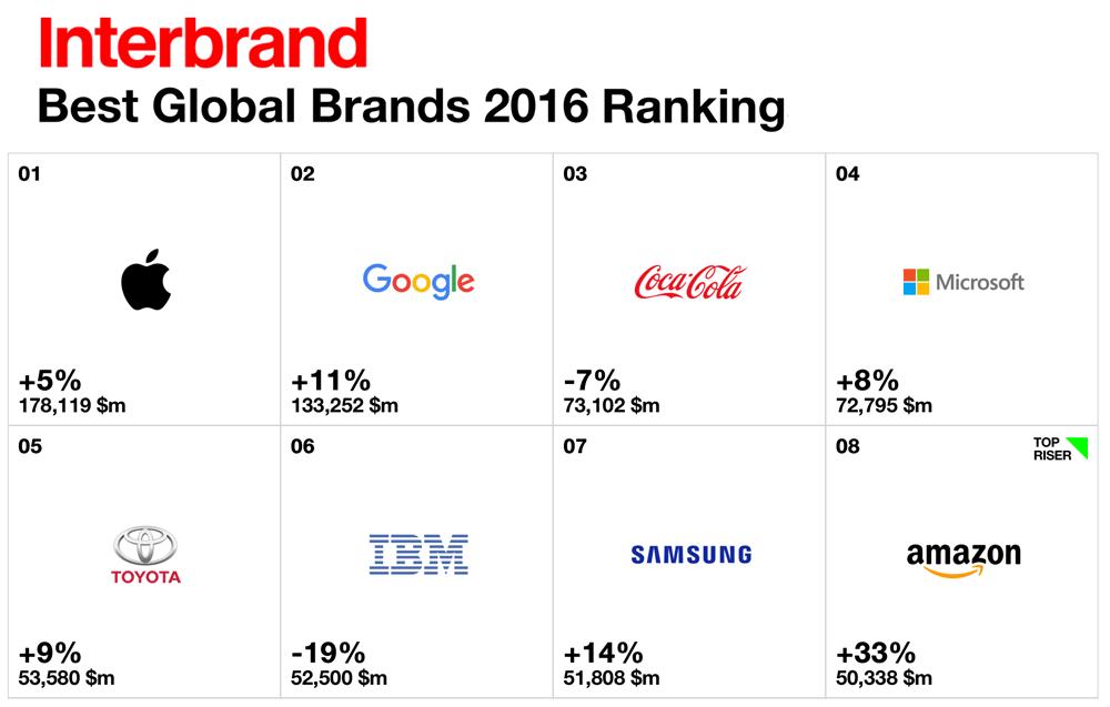 Interbrand 2016 - ranking najbardziej wartościowych marek na świecie