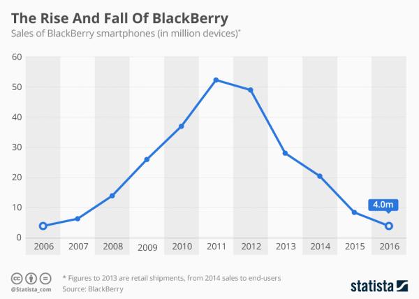 Oto jak wyglądał upadek BlackBerry