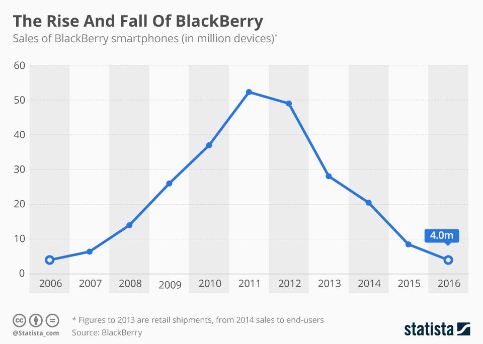 Jak wyglądał upadek BlackBerry (sprzedaż od 2006-2016 r.)