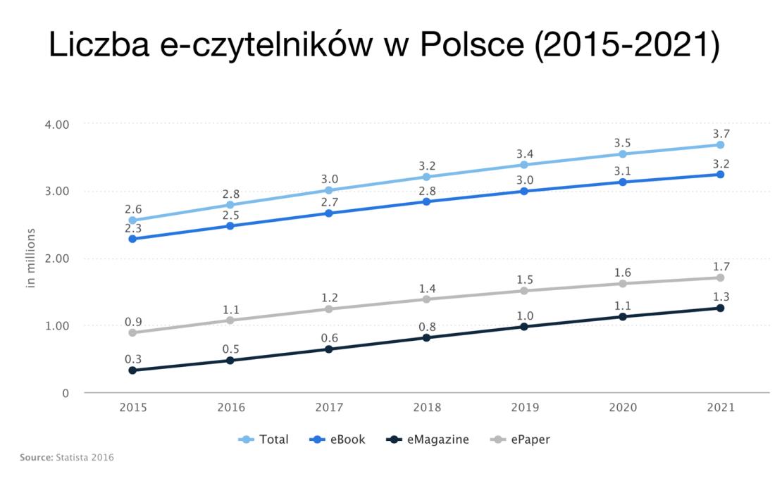 Liczba e-czytelnikow w Polsce (2015-2021) mobigrafika