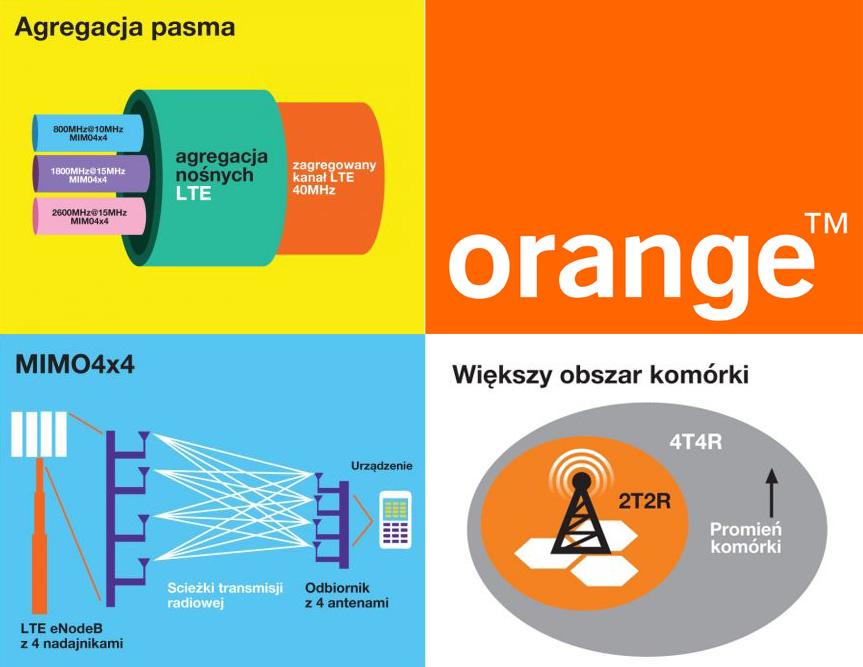 Najszybsza stacja bazowa w Polsce Orange MIMO4x4