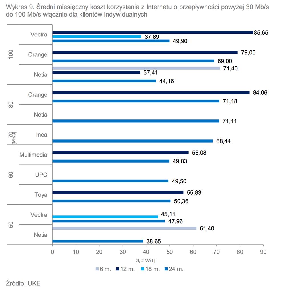 Średni miesięczny koszt korzystania z Internetu o przepływności powyżej 30 Mb/s do 100 Mb/s włącznie dla klientów indywidualnych