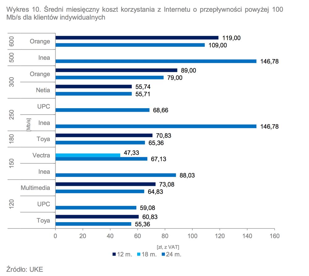 Średni miesięczny koszt korzystania z Internetu o przepływności powyżej 100 Mb/s dla klientów indywidualnych