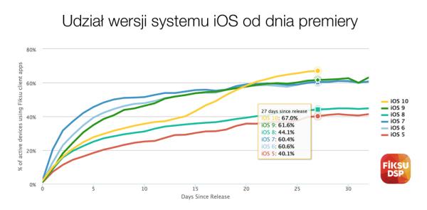 iOS 10 zainstalowany na ok. 67% iUrządzeń