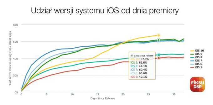 Udział wersji systemu iOS (w miesiąc od premiery) - porównanie iOS 10 z poprzednimi wersjami (źródło: Fiksu)