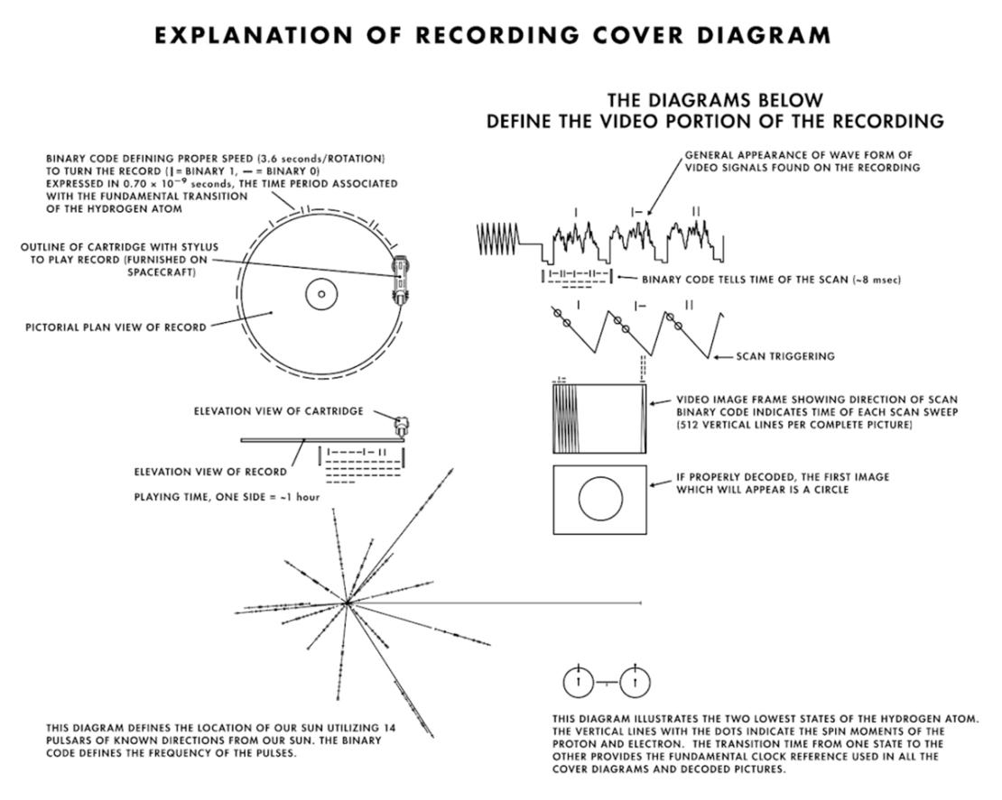 Wytłumaczenie symboli znajdujących się na okładce złotej płyty Voyager Golden Record z 1977 roku (NASA)