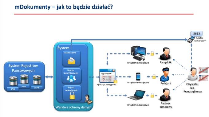 Jak będą działać mDokumenty w Polsce w 2017 roku?