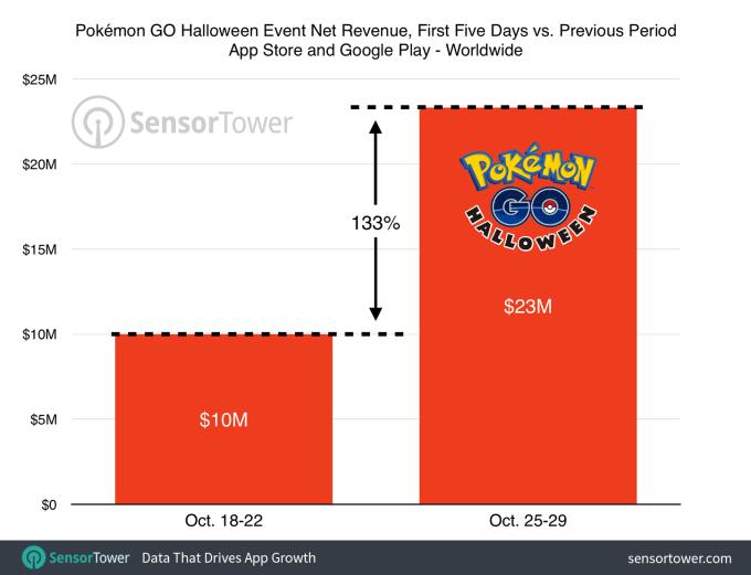 Przychody Pokemon GO podczas imprezy Halloween 2016