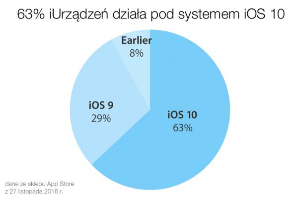 Udział wersji systemu iOS w listopadzie 2016 r.