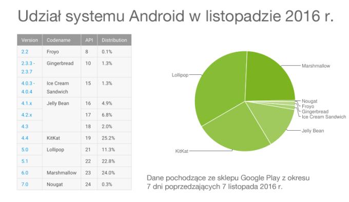 Udział wersji systemu Android w listopadzie 2016 roku
