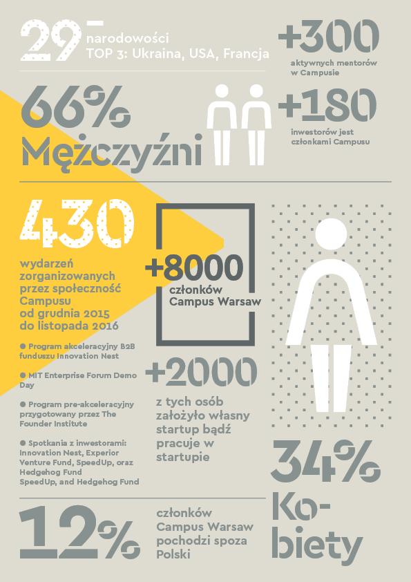 1. urodziny Campus Warsaw Google - infografika